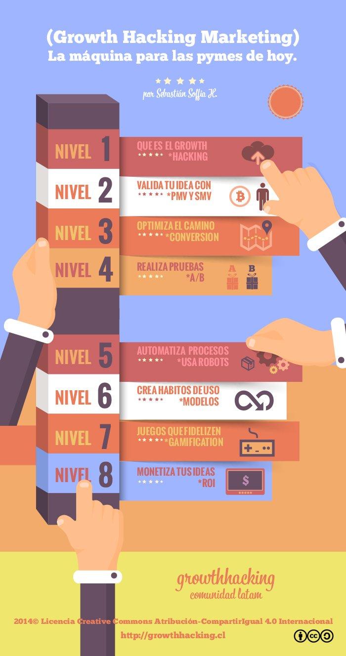 Infografía Libro Las Máquinas para las Pymes de Hoy (Growth Hacking Marketing)
