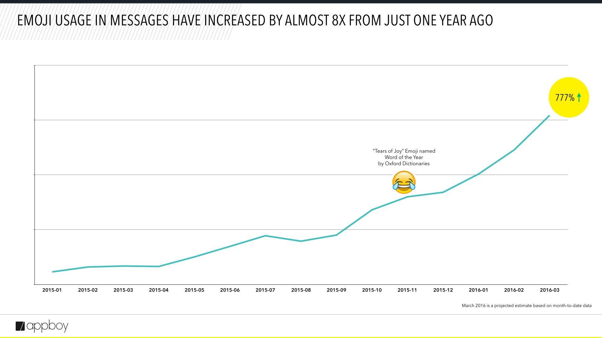 Emojis en Mensajes  Emojics.com, mide las emociones 💗 de tus Usuarios con emojis Emoji Slides 1