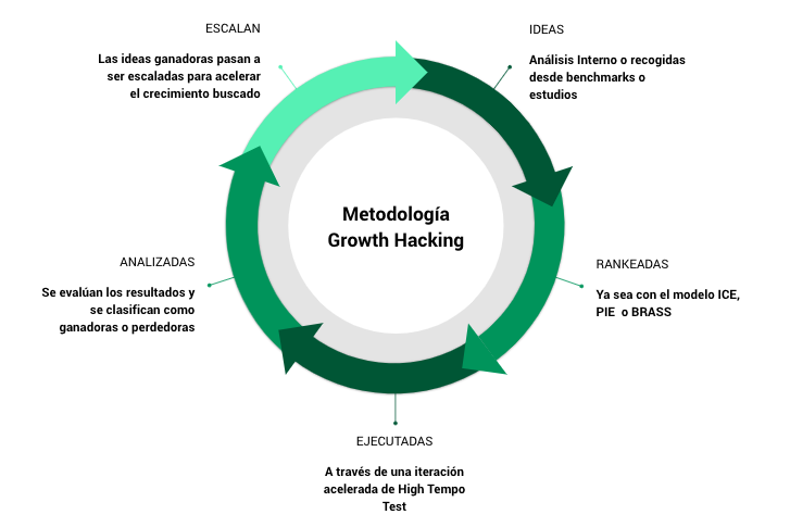 Metodología growth descrita con High Tempo Test